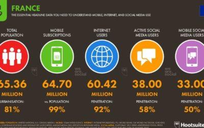 Étude : le numérique en France en 2019 – BDM